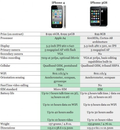 IPhone-4-vs-iPhone-3gs