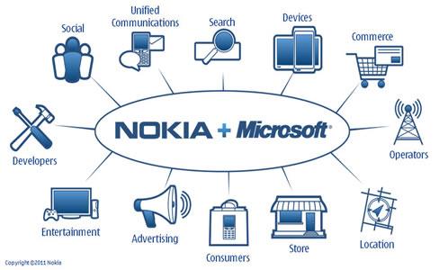 Microsoft-+-Nokia-Mobile-Ecosystem
