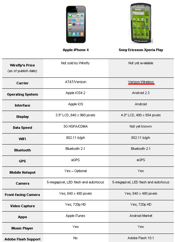 Sony-Ericsson-Xperia-Play-Verizon-iPhone