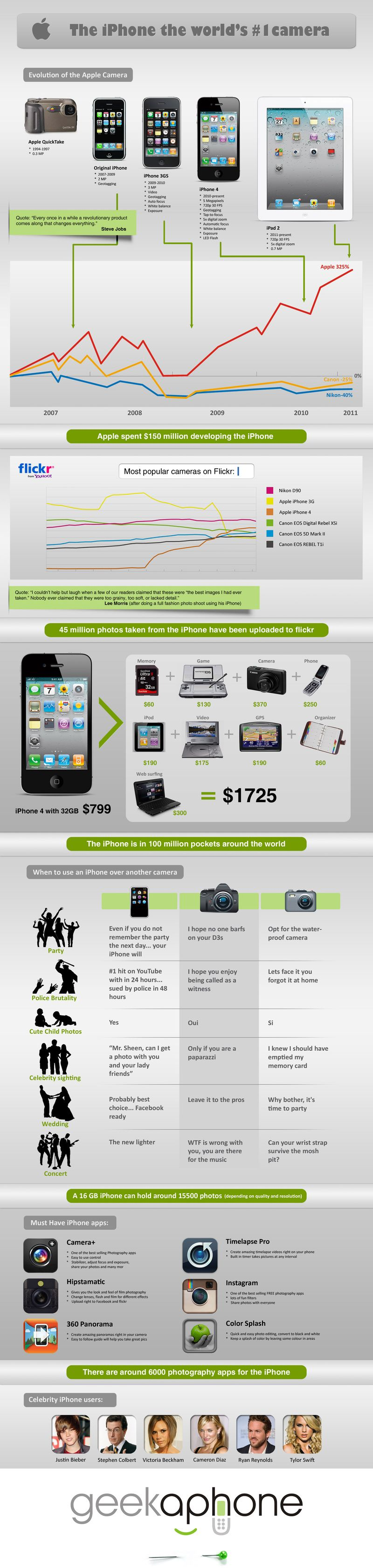 IPhone-Camera-Infographic