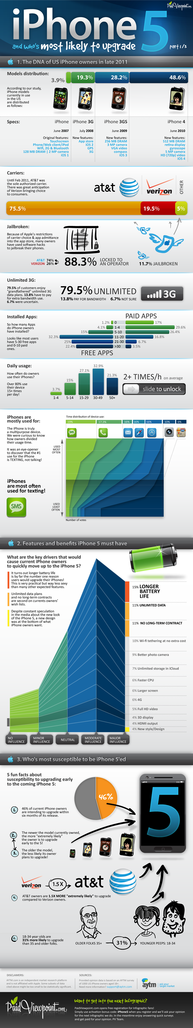 IPhone-5-infographic