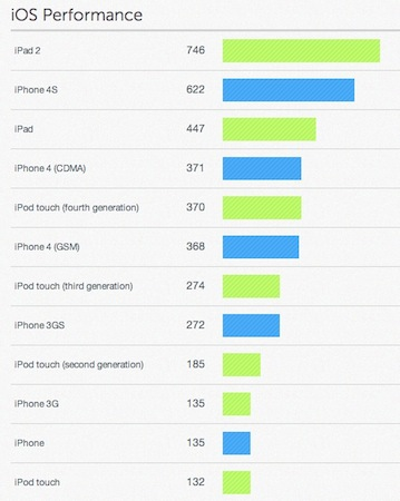 Benchmark_iPhone4S_iOS