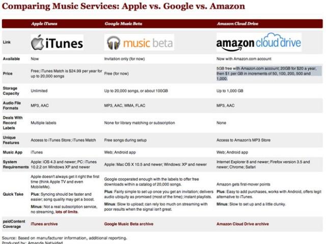 Itunes-google-music-amazon-cloud