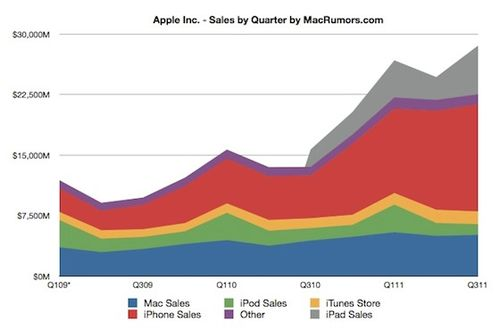 Apple-Q3