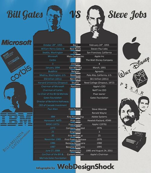 Infographie-Steve-Jobs-Bill-Gates