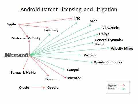 Android-patent