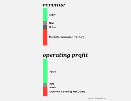 AppleProfits