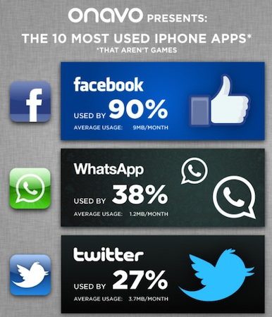 10 most used iphone apps