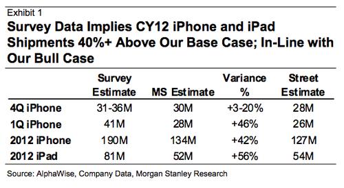 Alphawise survey apple q411