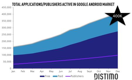 Android-Market-400-000