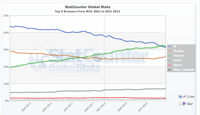 Chrome-stats