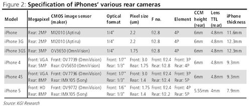 KGI-Securities-chart-iPhone-rear-camera-specs