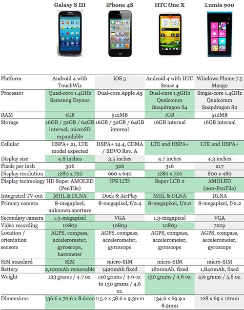 Samsung_galaxy_s3_htc_one_x_iphone_4s