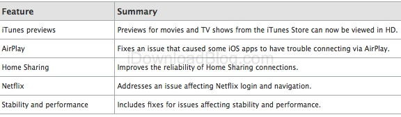 Apple-TV-5.0.1-change-log
